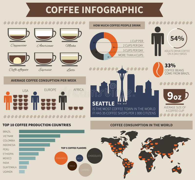 Kawa infographic ilustracja wektor