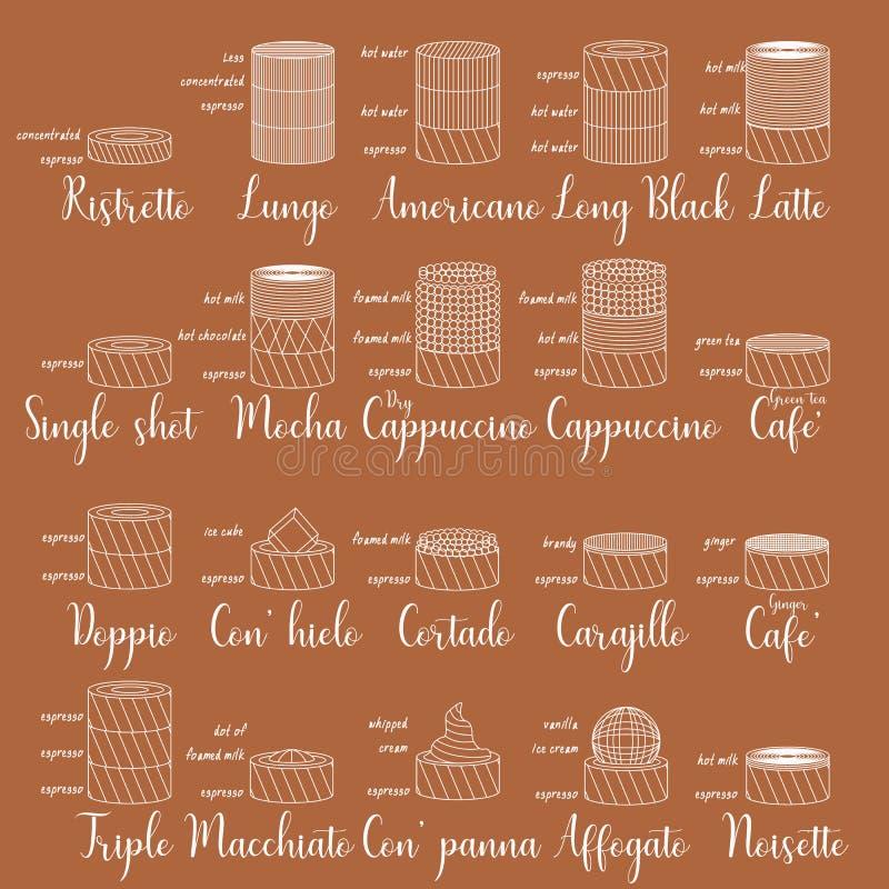 Kawowi typ i mieszany przygotowanie dla klienta znaj? ilustracji