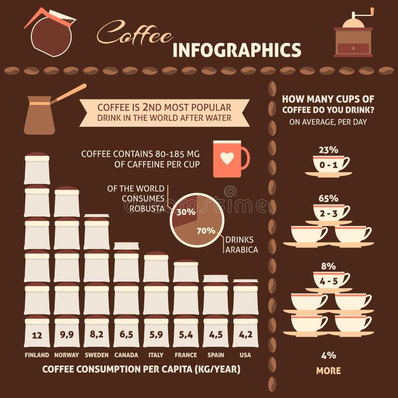 Kawowy infographic z próbka dane ilustracji