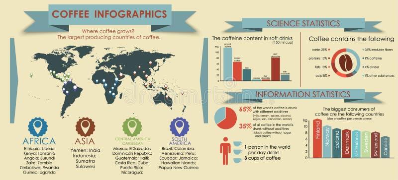 Kawowy infographics z światową mapą ilustracji