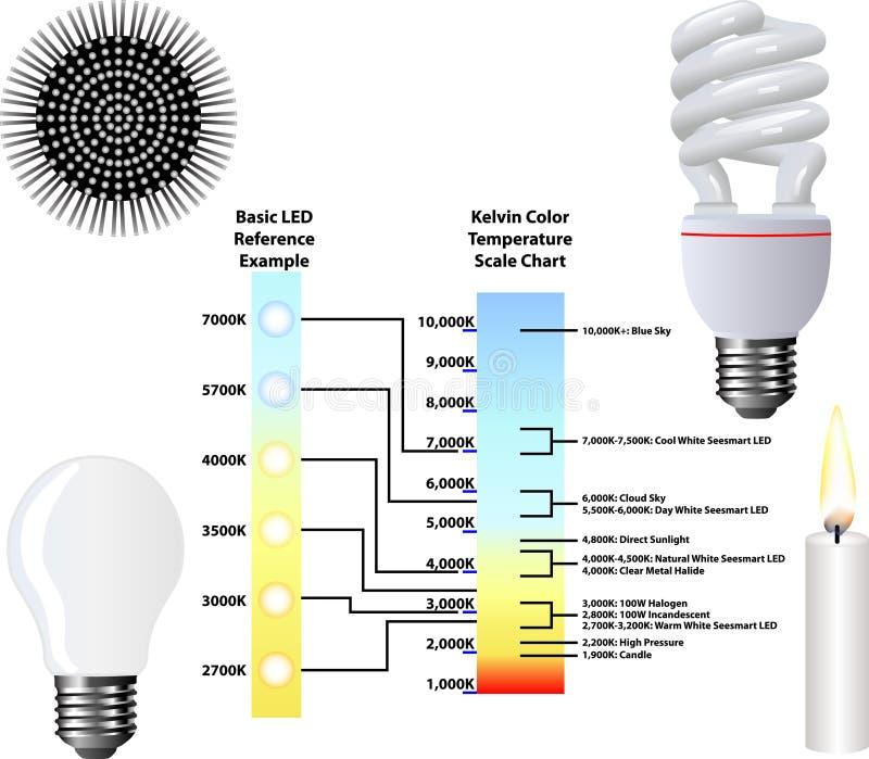 Kelvin Color Temperature Scale Chart libre illustration