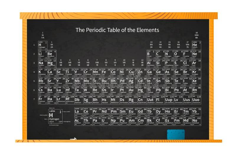 Kemisk periodisk tabell av beståndsdelar på skolasvart tavla i träram på vit stock illustrationer