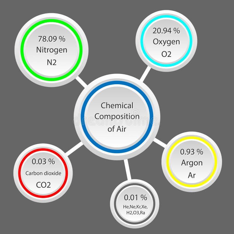 Kemisk sammansättning av luft royaltyfri illustrationer