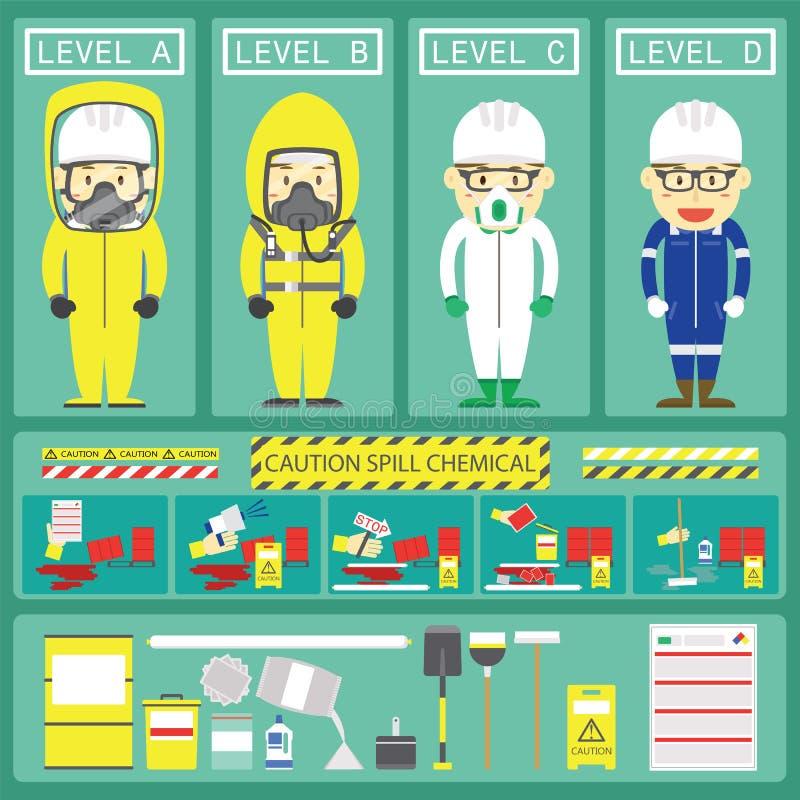 Kemiskt spillsvar med jämna kemikaliedräkter och spillsatser vektor illustrationer