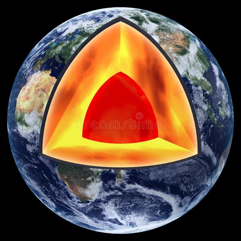 Kern der Erde vektor abbildung