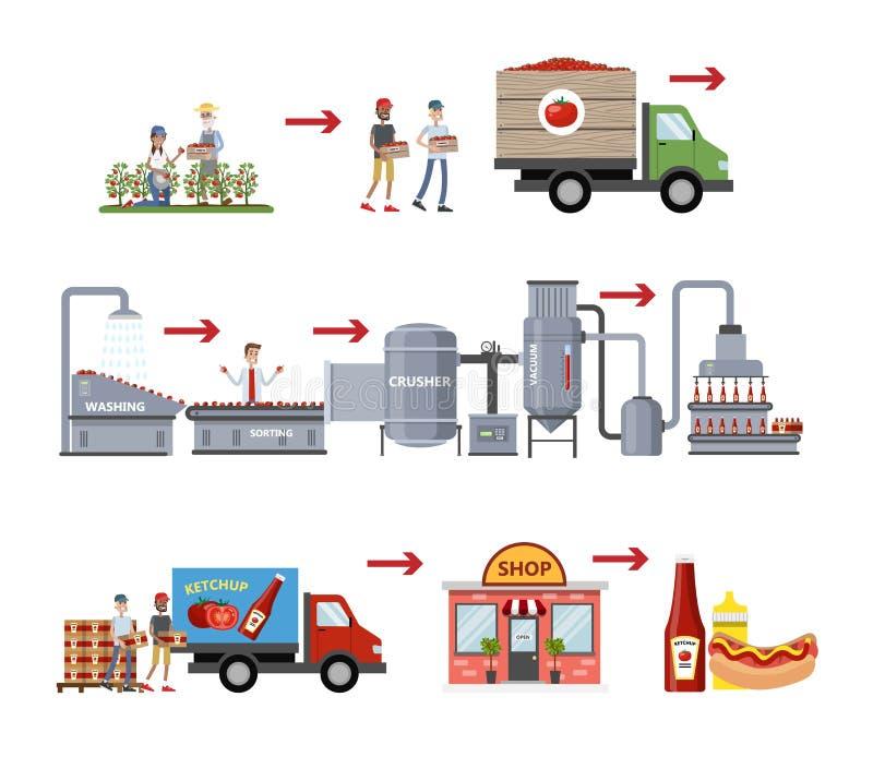 Ketchuptillverkningprocess stock illustrationer