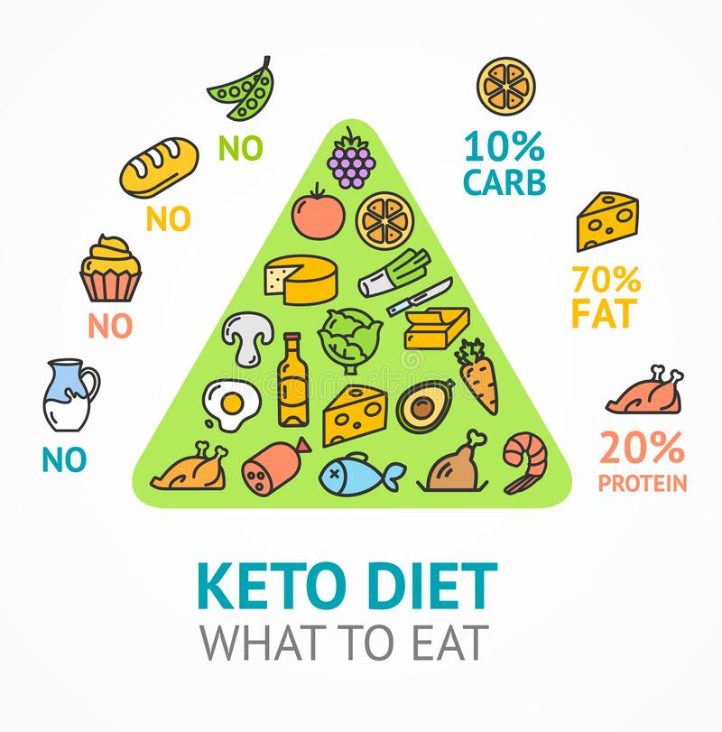 Keto Diet Concept Card Poster Ad with Thin Line Icons. Vector stock illustration