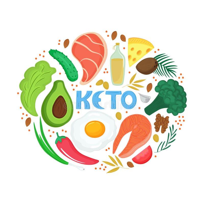 Keto - hand getrokken inschrijving Ketogenic dieetbanner Het lage carburator op dieet zijn Paleovoeding, proteïne en vet Zonneblo vector illustratie