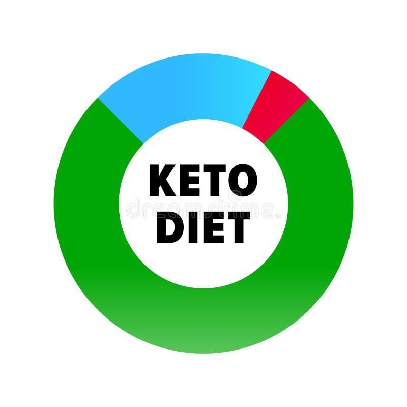 Ketogenic banta den infographic symbolen Sund Keto bantar protein, carbs och det feta näringdiagrammet vektor illustrationer