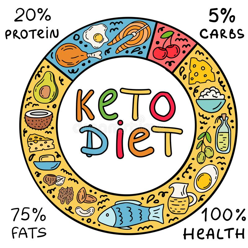 Ketogenic cirkelketo dieet infographic achtergrond royalty-vrije illustratie