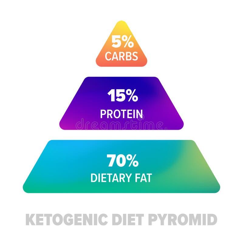 Ketogenic dieetpiramide Keto gezonde voedingproteïne, carburatoren en vette voeding in percents royalty-vrije illustratie