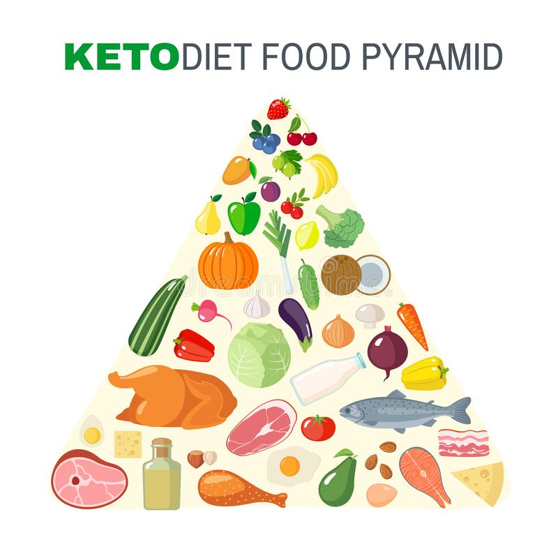 Ketogenic diet food pyramid in flat style royalty free illustration