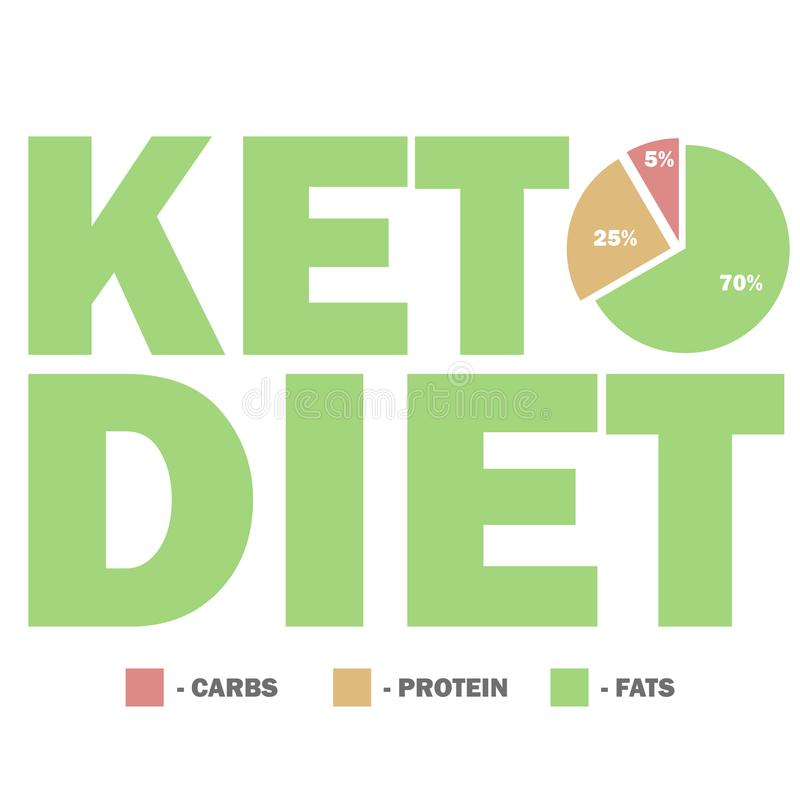 Ketogenic diet macros diagram, low carbs, high healthy fat stock photo
