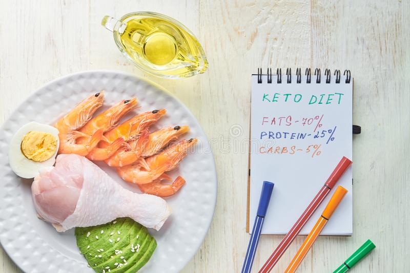 Ketogenic diet with nutrition handwritten diagram, low carb, high fat healthy weight loss meal plan royalty free stock photography