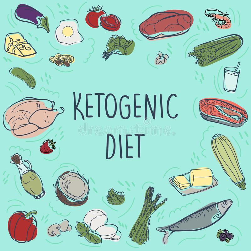 Ketogenic Diet vector sketch banner illustration. Healthy concept with food illustration collection - fats, proteins and carbs on. Ketogenic Diet vector hand stock illustration
