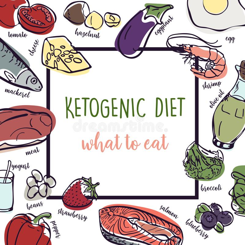 Ketogenic Diet vector sketch banner illustration. Healthy concept with food illustration collection - fats, proteins and carbs on. Ketogenic Diet vector hand royalty free illustration