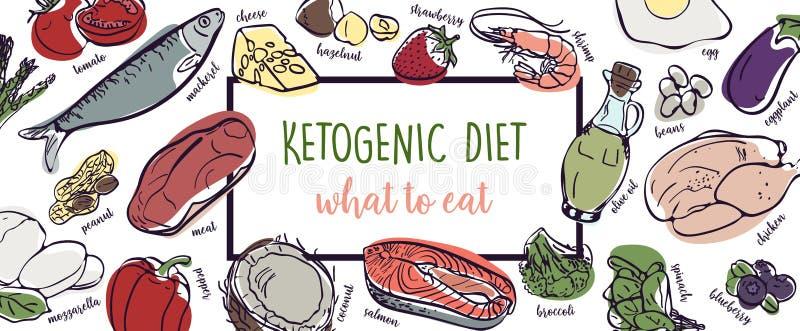 Ketogenic Diet vector sketch banner illustration. Healthy concept with food illustration collection - fats, proteins and vector illustration