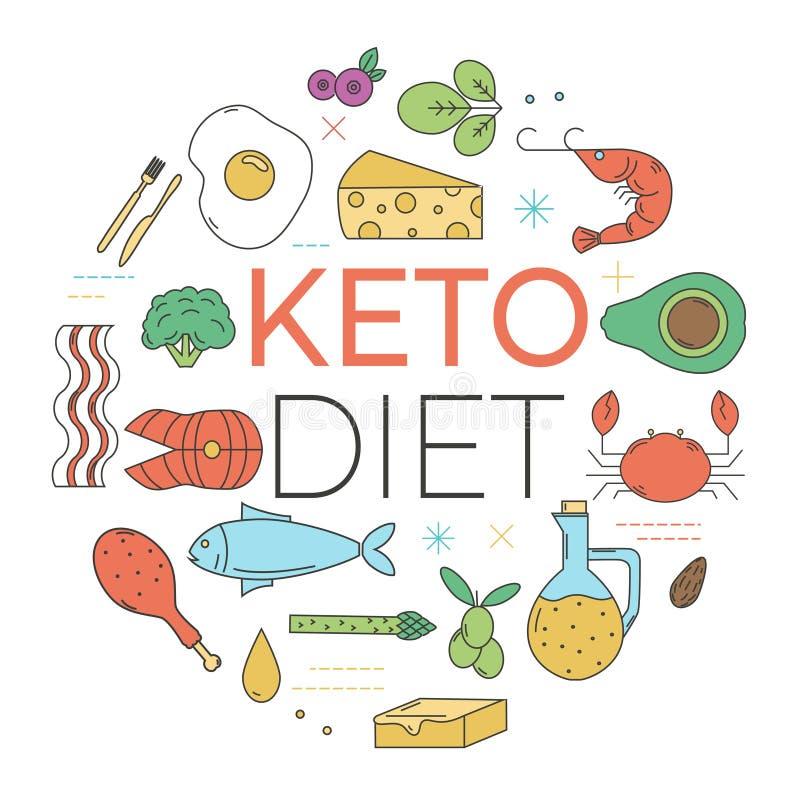 Ketogenic diety pojęcie Liniowa stylowa ikony jedzenia kolekcja ilustracji