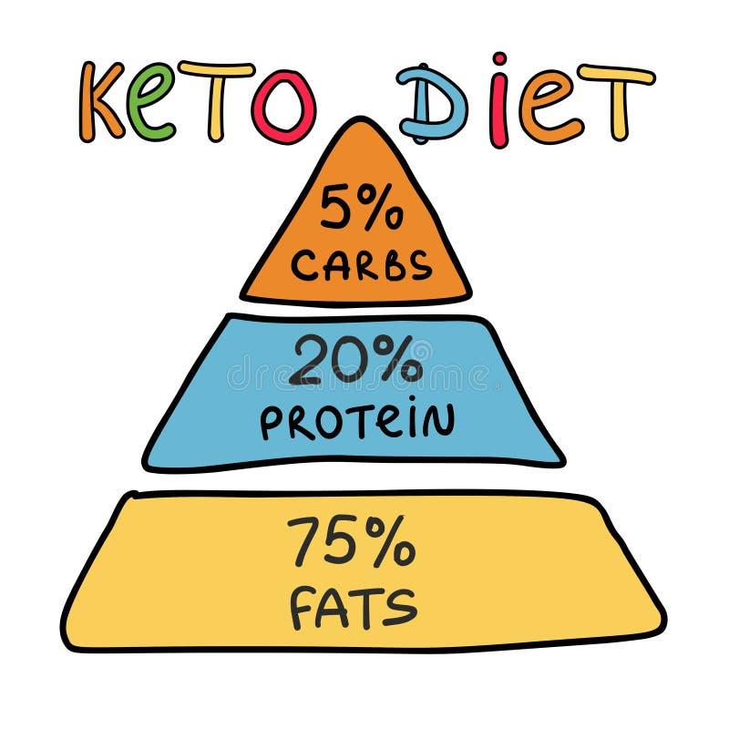 Ketogenic piramideketo dieet infographic achtergrond vector illustratie