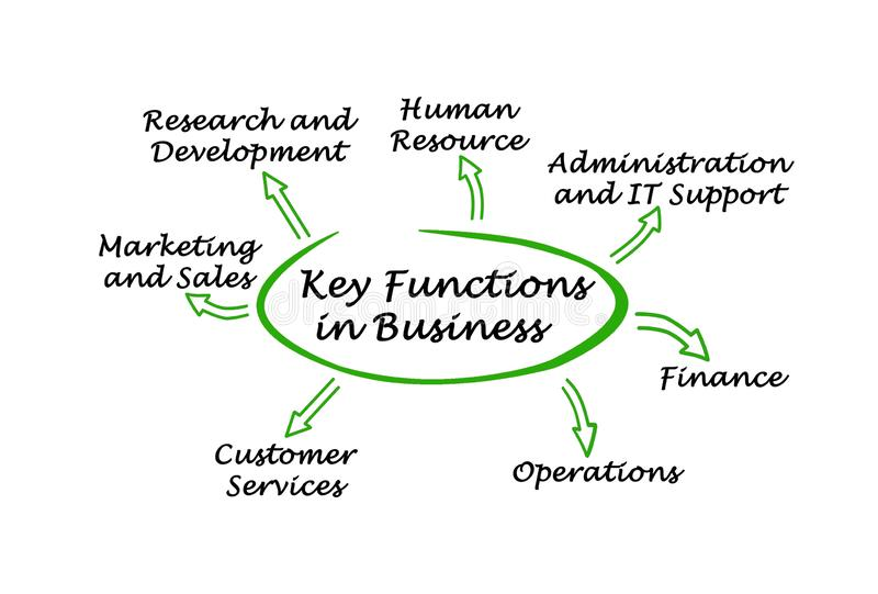 Key Functions in Business. Seven Key Functions in Business vector illustration