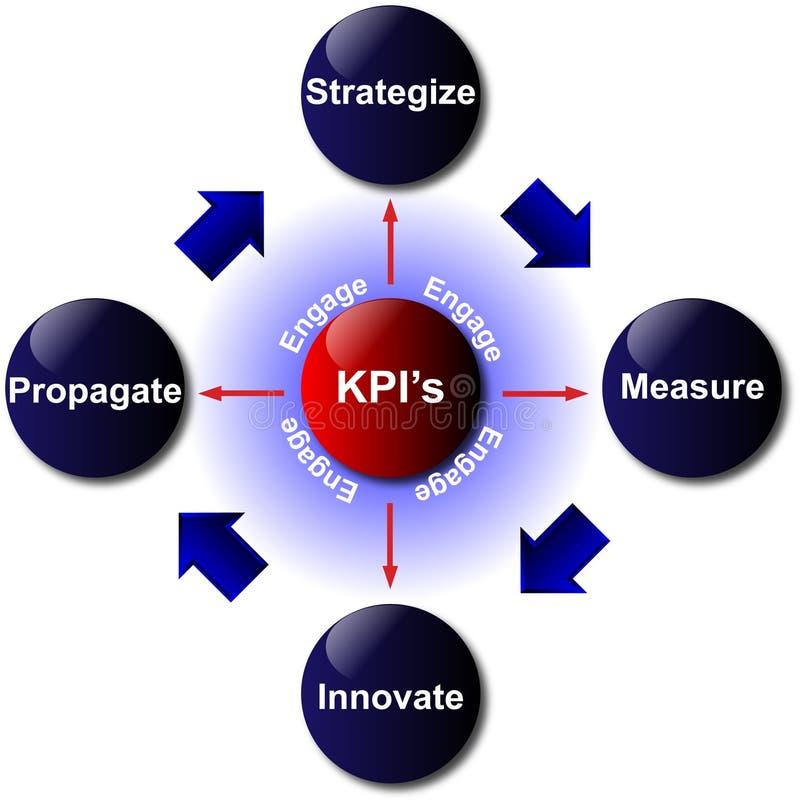 Key Performance Indicator Diagram. Image of the key performance indicator in a diagram stock illustration
