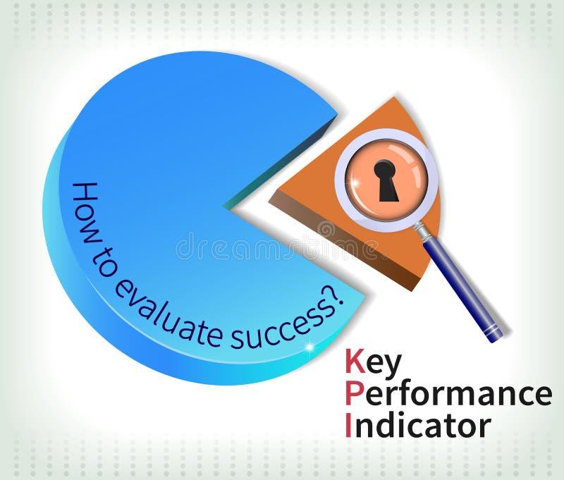 Key performance indicator pie. Key performance indicator is used to measure performance (evaluate success royalty free illustration
