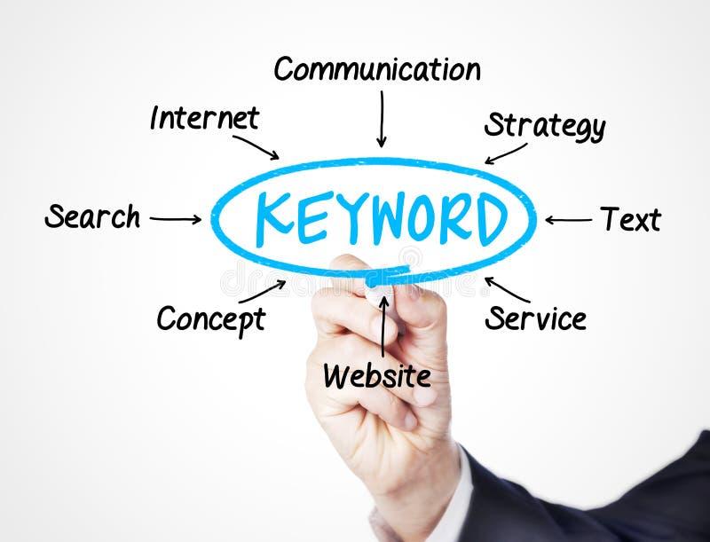 keyword zdjęcie stock