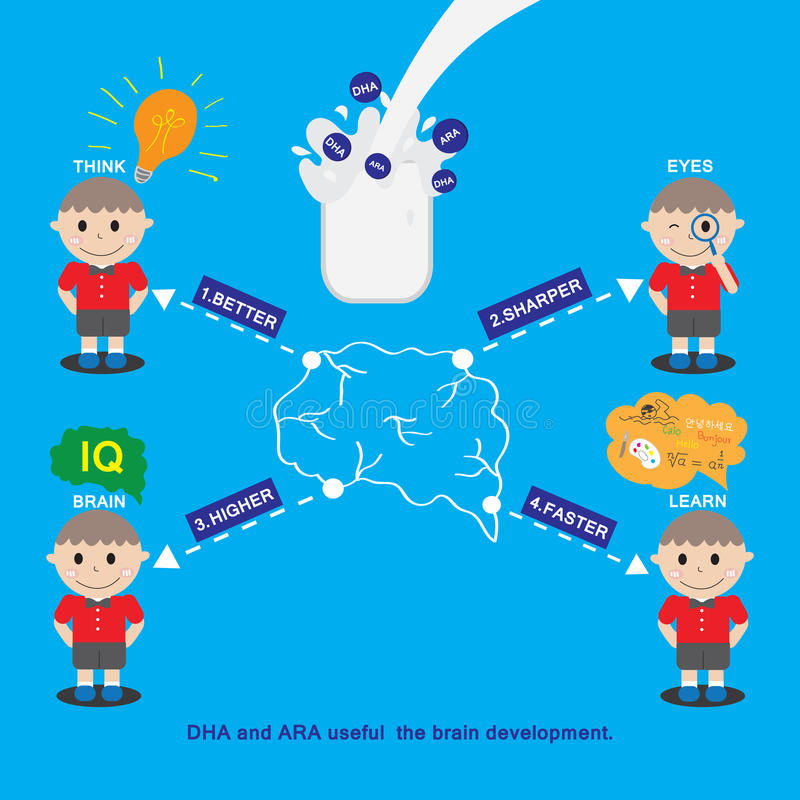 Kids icon design. Nutrients DHA and ARA contributes to co. Nnect different parts of the brain. And the potential development of the brain in kids stock illustration