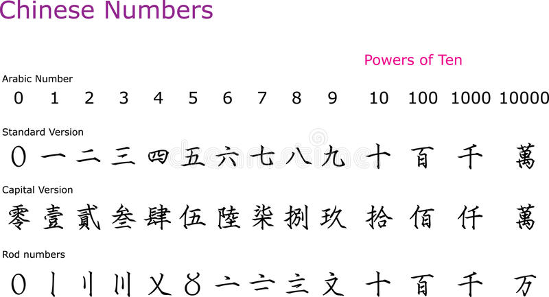 kinesiska nummer vektor illustrationer
