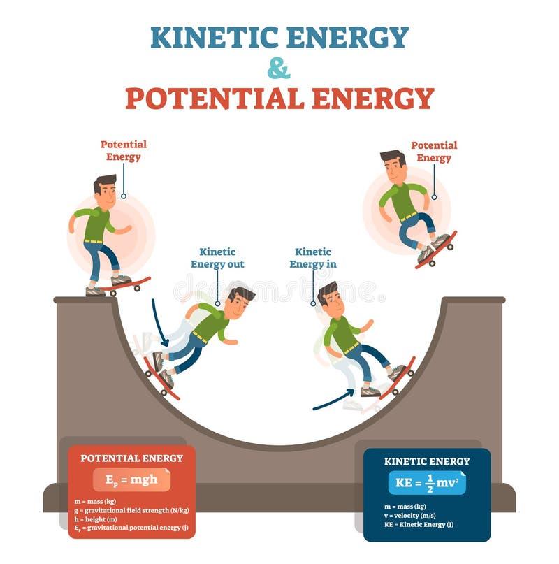 Kinetische und mögliche Energie, Physikgesetzesbegriffsvektorillustration, pädagogisches Plakat lizenzfreie abbildung