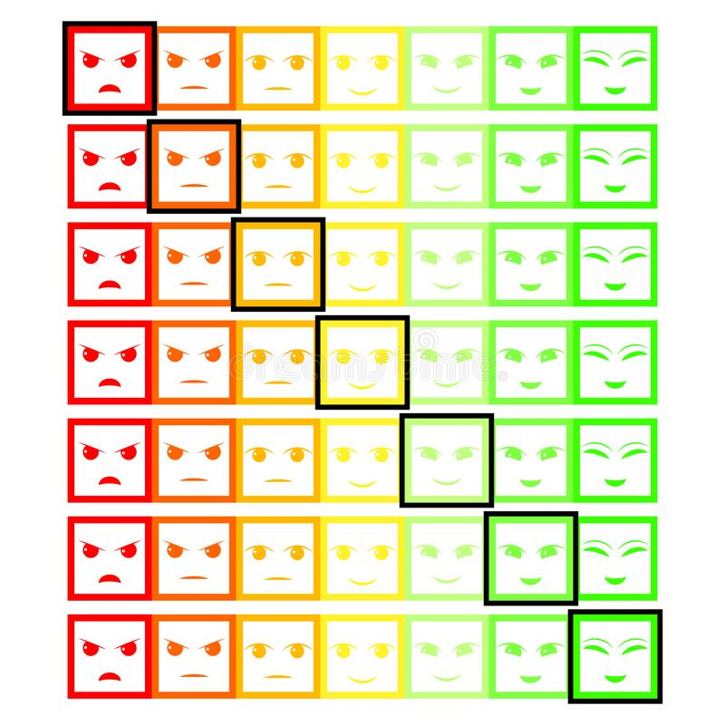 Kleur zeven ziet Terugkoppeling/Stemming onder ogen Reeks zeven gezichtenschaal - glimlach neutrale droevig - geïsoleerde vectori vector illustratie