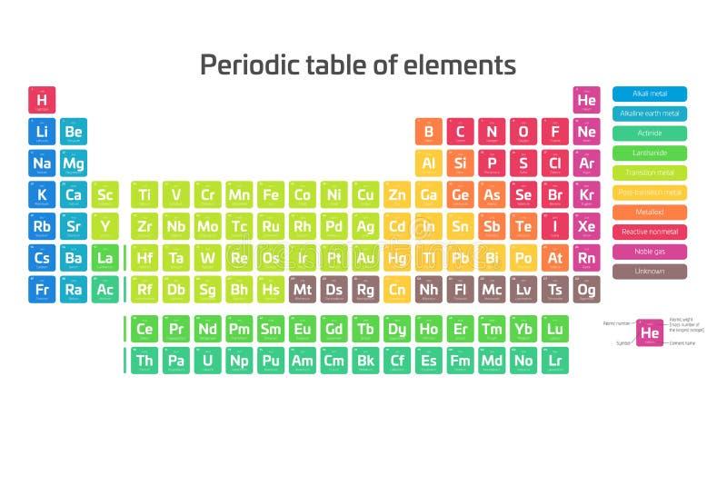 Kleurrijke periodieke lijst van elementen Eenvoudige lijst met inbegrip van elementensymbool, naam, atoomaantal en atoomgewicht vector illustratie