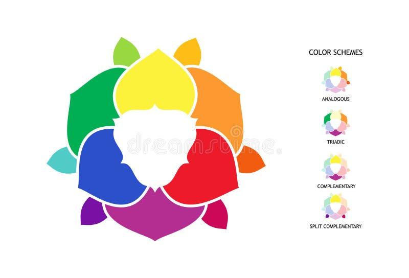 Kleurwiel met tint, tint, schaduwvariaties. Poster voor kleurencombinaties stock illustratie