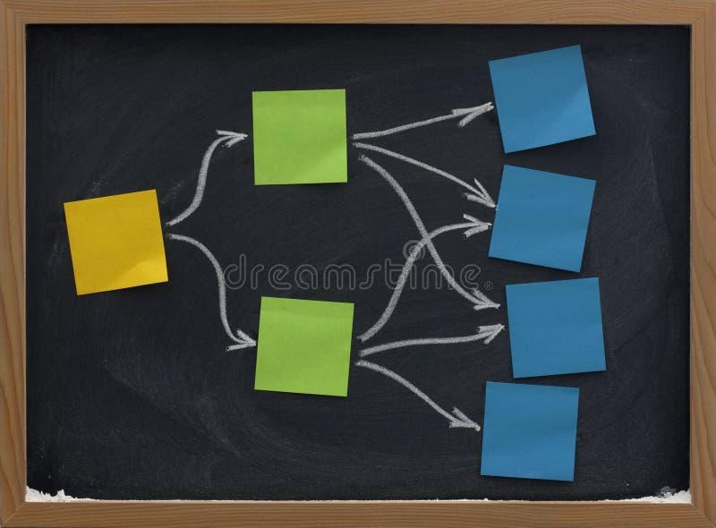 Kleverige nota's over de kaart of het diagram van de bordmening royalty-vrije stock afbeeldingen