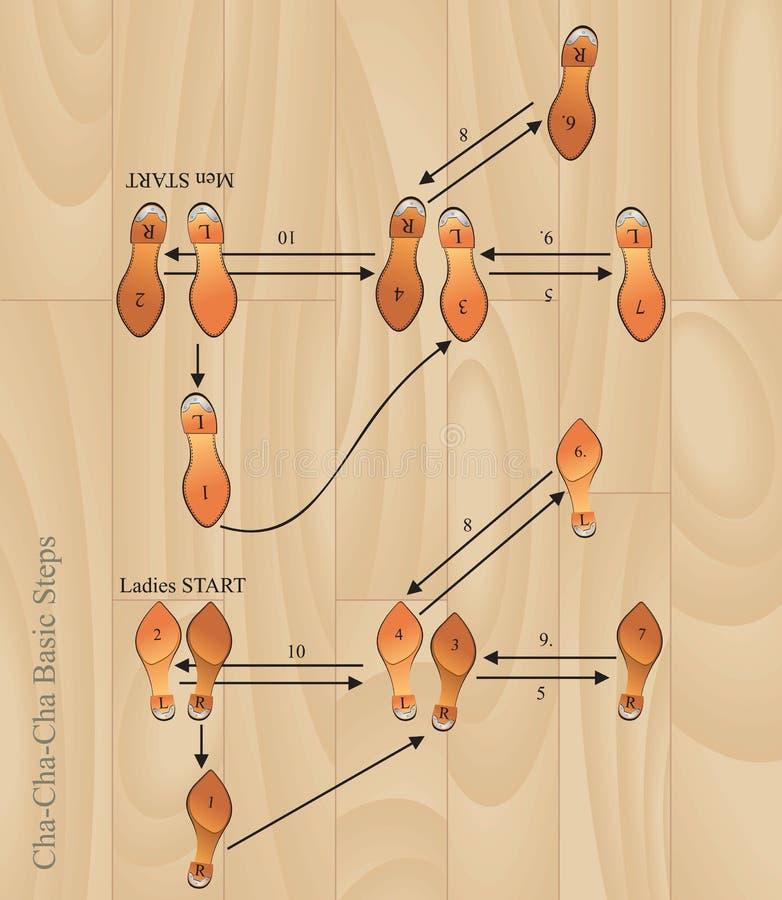 kmotrów podstawowy kroki ilustracji