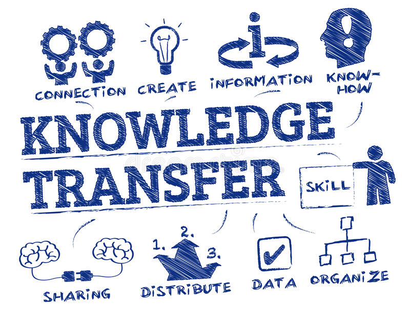 Knowledge Transfer concept doodle. Knowledge Transfer. Chart with keywords and icons stock illustration