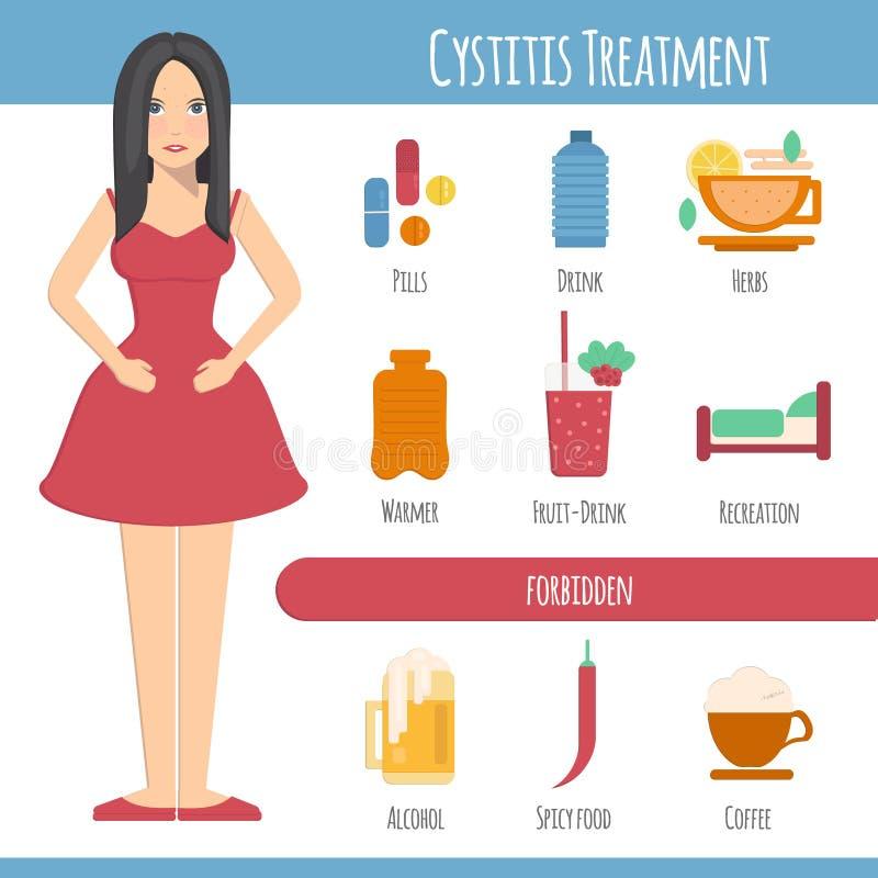 Kobiety i cystitis traktowanie royalty ilustracja