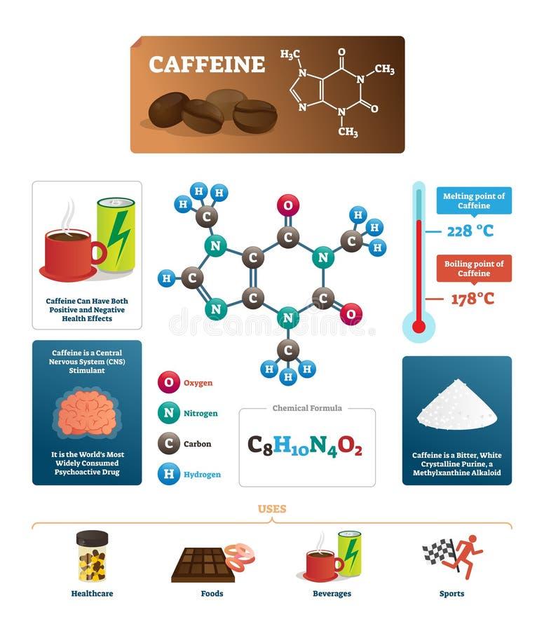 Koffeinvektorillustration Kaffeingrediens från sida för kemisk vetenskap royaltyfri illustrationer