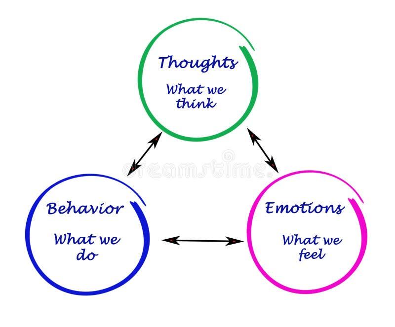Kognition, sinnesrörelser och uppförande stock illustrationer