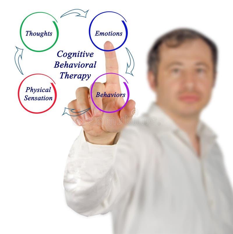 Kognitiv-beteende- terapi fotografering för bildbyråer