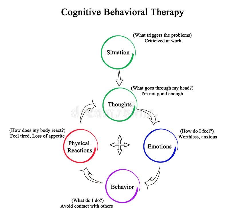 Kognitiv beteende- terapi royaltyfri illustrationer