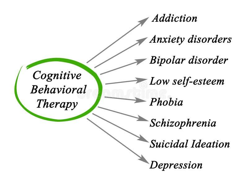 Kognitiv beteende- terapi stock illustrationer