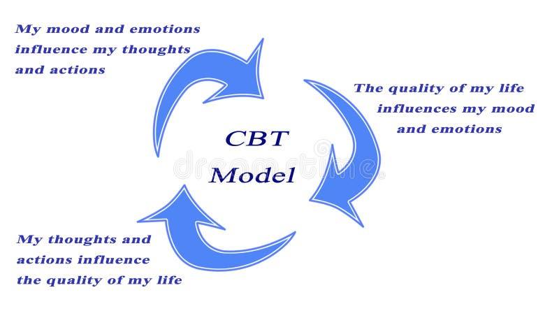 Kognitiv beteende- terapimodell vektor illustrationer