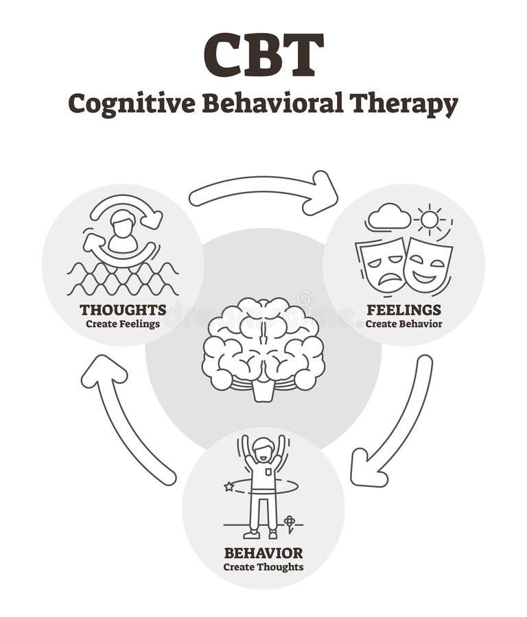 Kognitiv beteende- terapivektorillustration Skisserad CBT-förklaring stock illustrationer