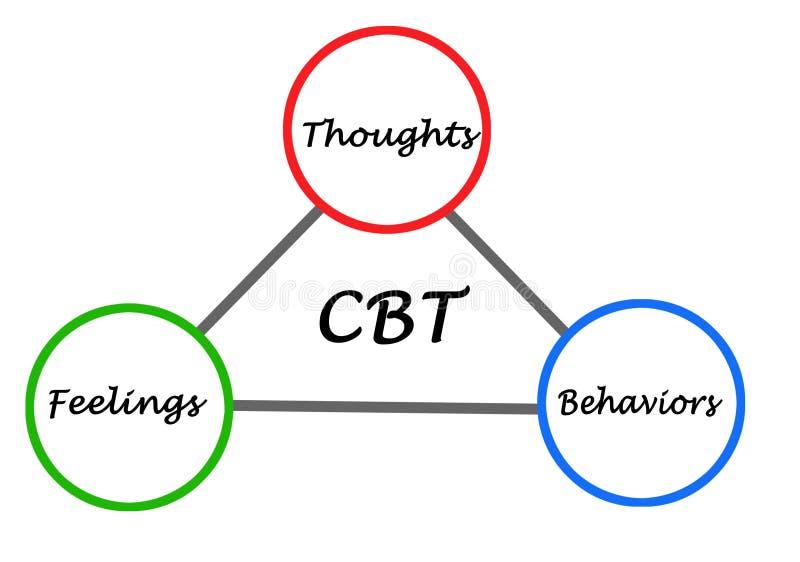 Kognitivt - beteende- terapicirkulering royaltyfri illustrationer
