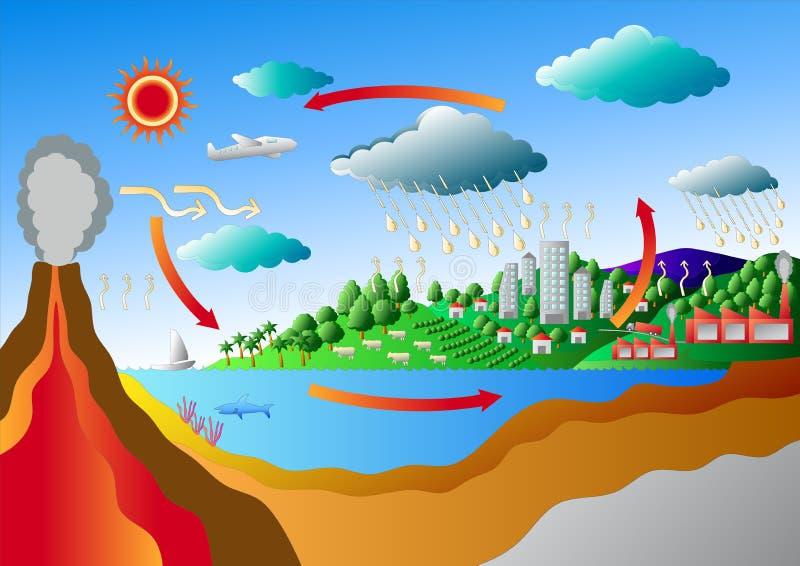 Kohlenstoff-Zyklus und Schwefel-Zyklus lizenzfreie abbildung