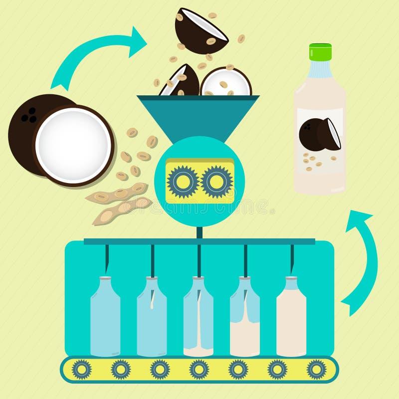 Koksu i soj soku zmyślenia proces ilustracji