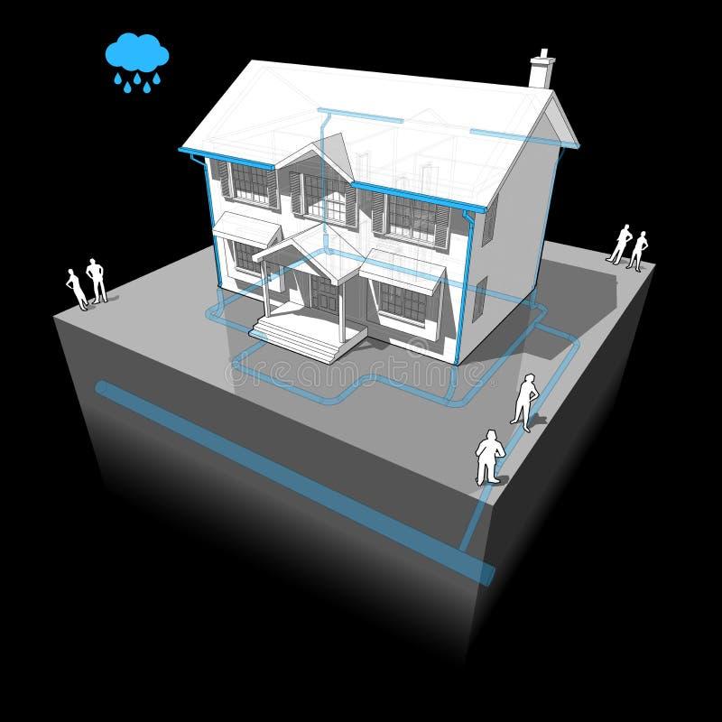 Koloniaal huis en onweersrioolsysteem stock illustratie
