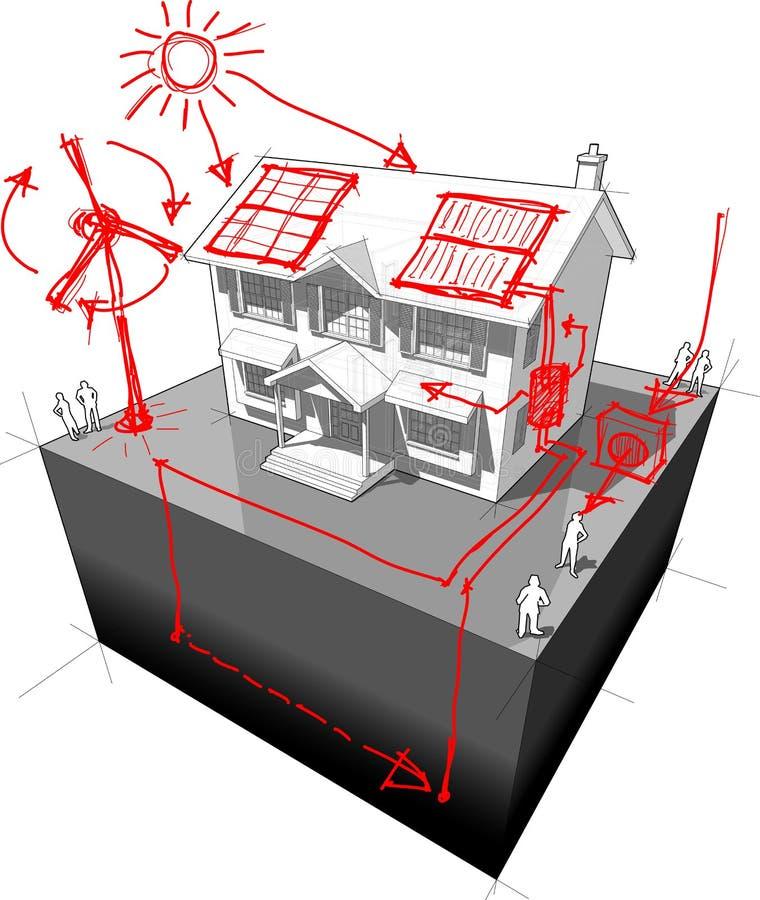 Koloniaal huis + schetsen van groene energietechnologieën stock illustratie