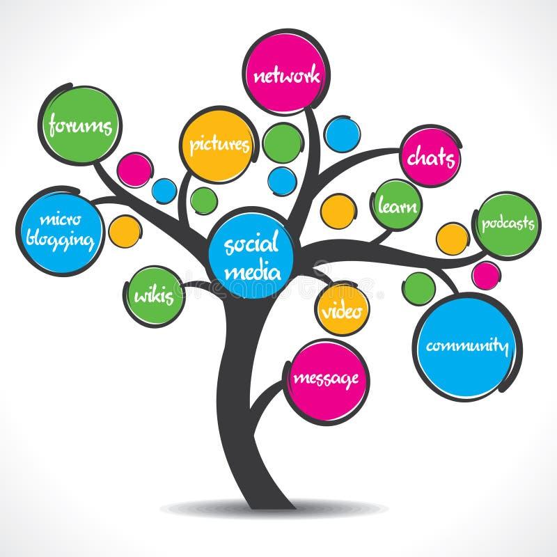 Kolorowy ogólnospołeczny medialny drzewo